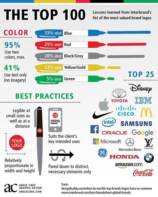 I design infographics and logos so I made an infographic