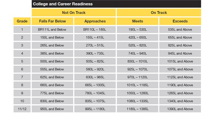 Lexile Chart From Achieve 3000 English Language Arts Star Reading