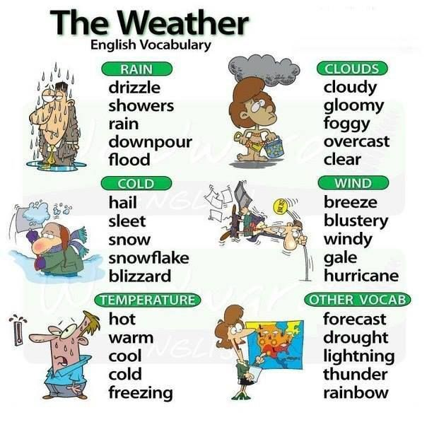 Vocabulary #English - Poster: The Weather | Learn English. http://www.learningenglish.uk.com