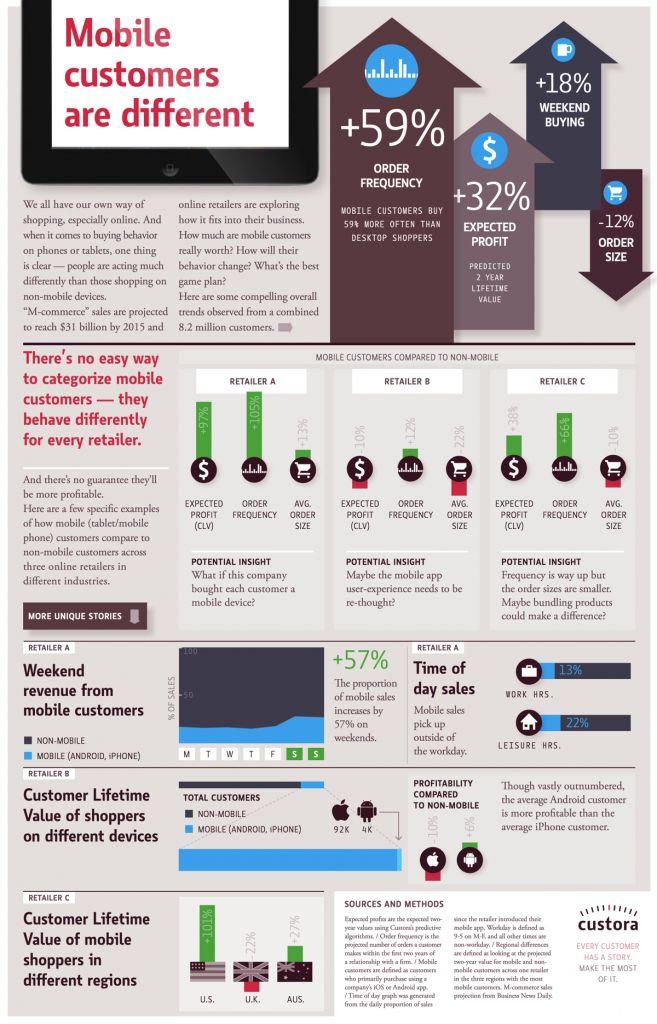 Mobile Retail Vs Web Retail : Usage Patterns analysed