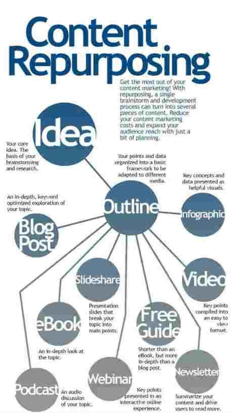 content repurposing infographic