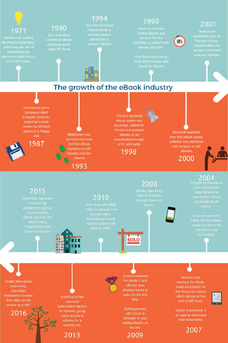 A Timeline Of The Ebook Market Growth (infographic)