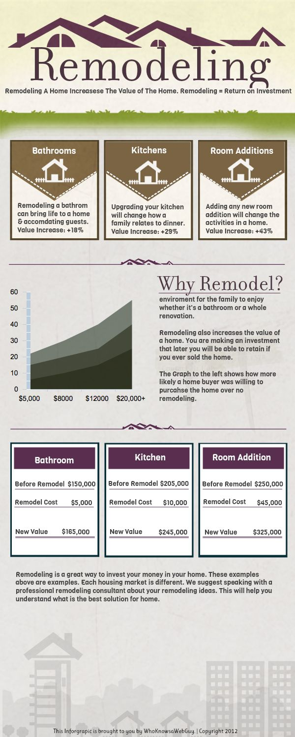 23 Best Images About Infographics Remodeling amp Home Improvement On Pinterest Insurance