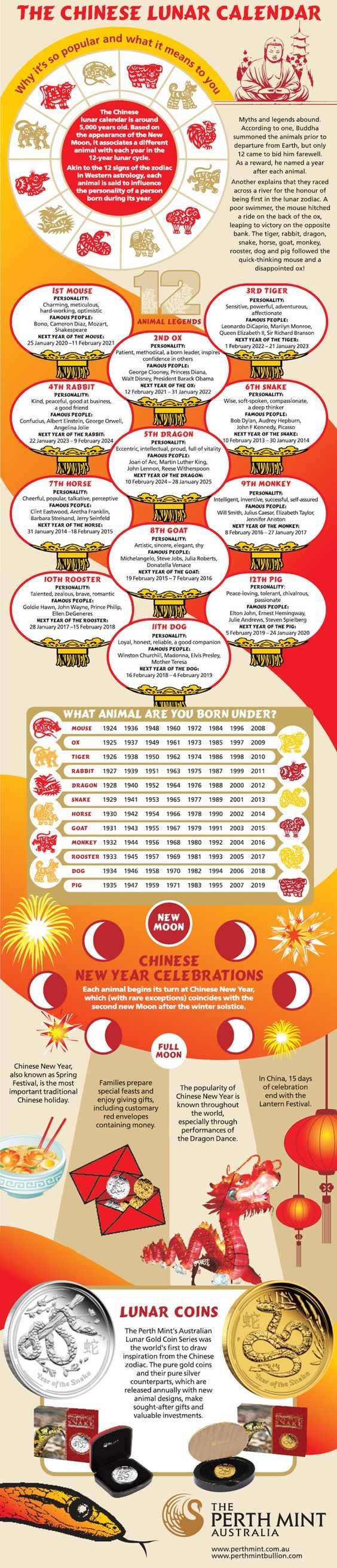 In the spirit of the New Year, today's infographic takes a look into the celebration of the Chinese New Year and the Zodiac calendar. With the holiday season officially over, it's time to begin looking to the next months' festivities and celebrations: