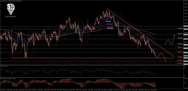 Aud Jpy Forex Technical Outlook Forex Intelligence Daily