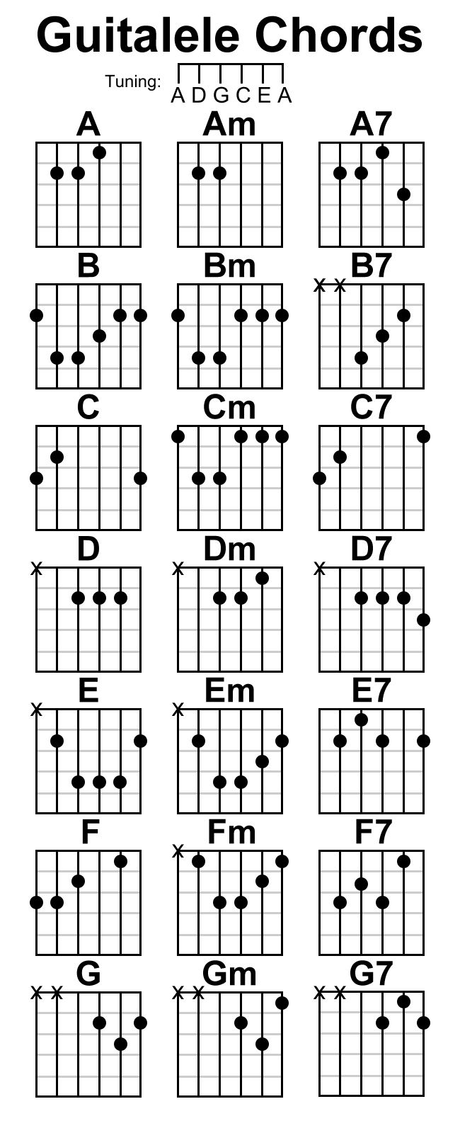 53 best guitalele stuff images on pinterest acoustic guitars guitalele chord chart by stijnart hexwebz Images