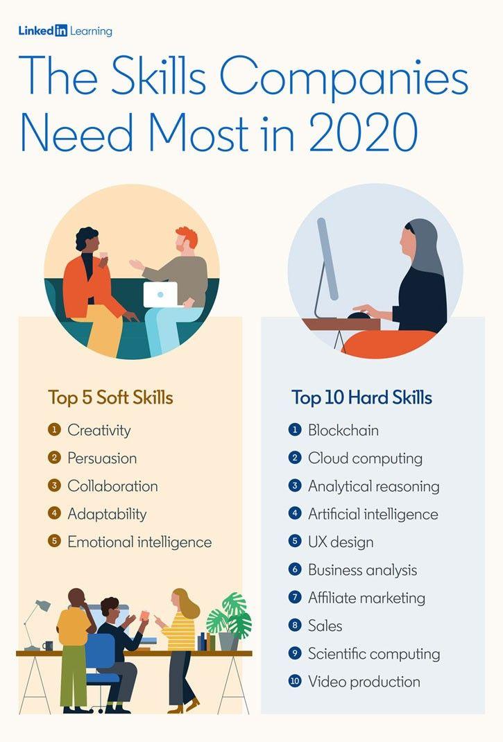50++ Resume design trends 2020 trends