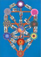 ♥ Horoscopo hoy ♈ horoscopo diario ♉ horoscopo amor ♋ horoscopo semanal: EL TAROT Nº1 EN ACIERTOS