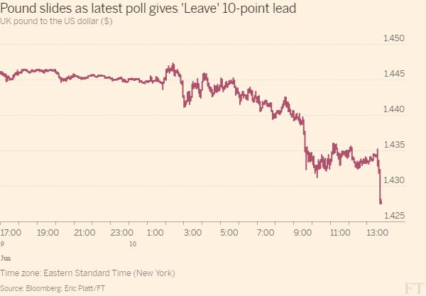 Pound under severe pressure on latest EU exit poll - FT.com