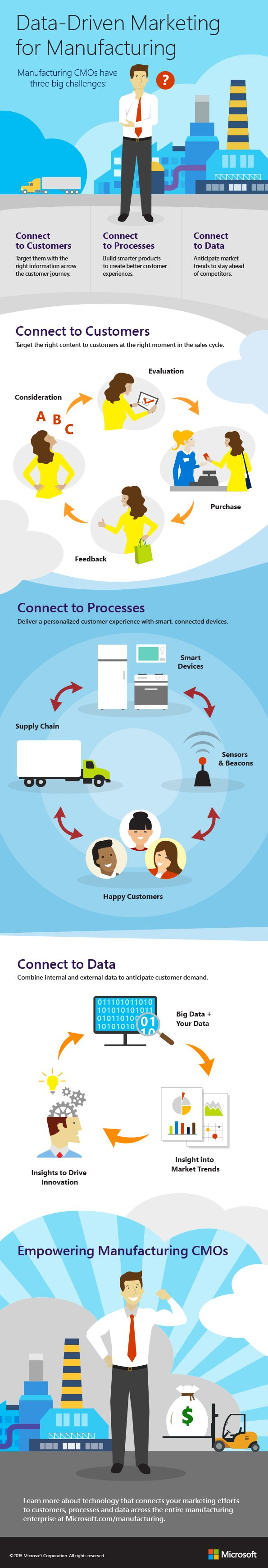 Data-Driven Marketing for Manufacturing #infographic #Marketing