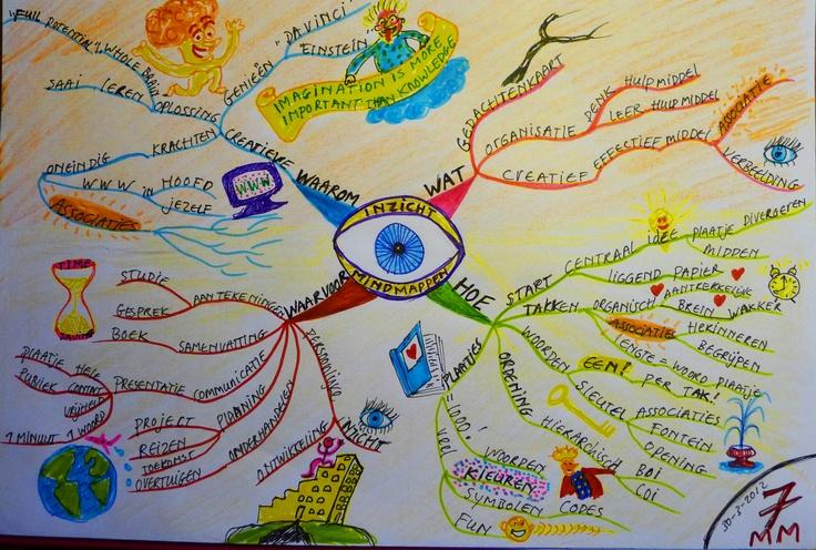 getekende Mindmap over Mindmappen