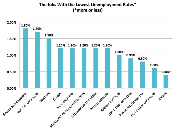 The Jobs With the Highest and Lowest Unemployment Rates in the U.S. - The Atlantic