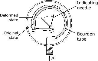 bourdob tube, pressure measurement http://sim-energi.blogspot.com/2017/01/prinsip-kerja-instrumen-pengukuran.html