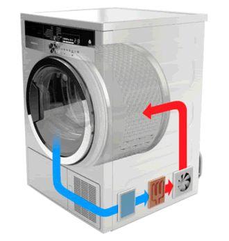 Secadoras de ropa: ¿evacuación, condensación o bomba de calor?