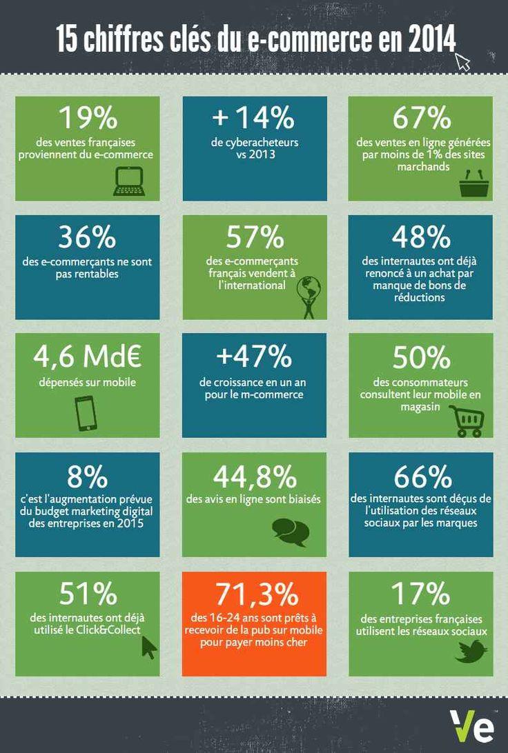 #Infographie Les chiffres cles du #ecommerce en 2014