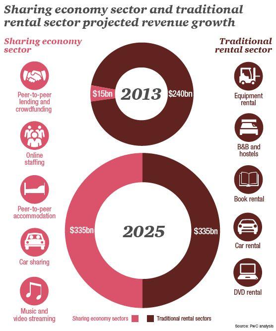 uber revenue growth