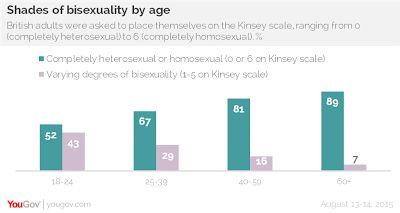 La mayoría de los jóvenes británicos no se considera exclusivamente heterosexual   Un estudio realizado por la reconocida consultoraYouGov que realiza investigación de mercado y encuestas sobre temas de relevancia social a través de métodos online en diferentes países reveló datos sorprendentes sobre la sexualidad de los jóvenes británicos: uno de cada dos encuestados de entre 18 a 24 años dijo que no se considera a sí mismo exclusivamente heterosexual el 11% se definió como exclusiva o…