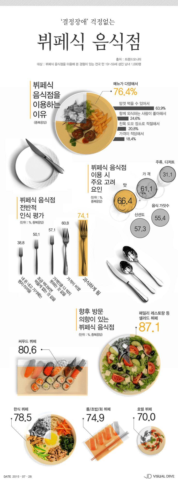 결정장애 걱정 없는 '뷔페식 음식점' 인기…가장 선호하는 곳은? [인포그래픽] #Buffet / #Infographic ⓒ 비주얼다이브 무단 복사·전재·재배포 금지