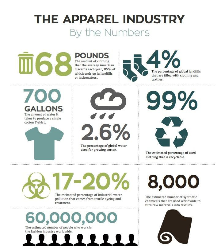 Seven Sustainable Clothing Brands You Should Be Wearing
