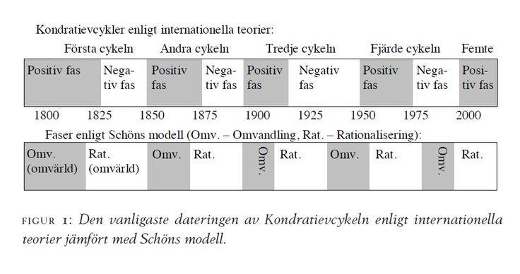 Lennart Schöns 40 åriga cykler http://www.historisktidskrift.se/fulltext/2010-4/pdf/HT_2010_4_665-687_edvinsson.pdf . Läs mer om detta här: http://nationalekonomi.se/filer/pdf/21-1-ls.pdf #ekonomiskhistoria