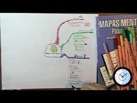 Mapa Mental en un minuto