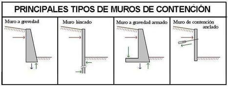 Tipos de muros de contención según su comportamiento estructural