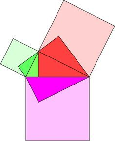 However, if we accept that the ratio of the areas of two shapes remains unchanged when we scale them identically, then since the area of the purple triangle is the sum of the areas of the exterior red and green triangles, the area of the purple square is the sum of the areas of the red and green squares.