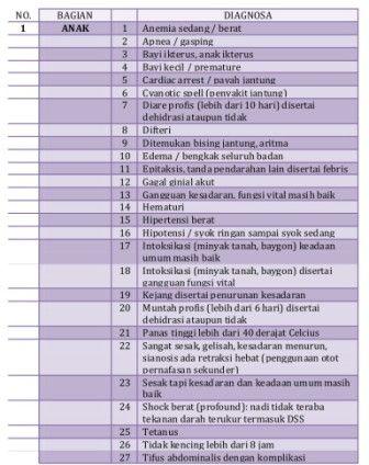 Kriteria gawat darurat BPJS