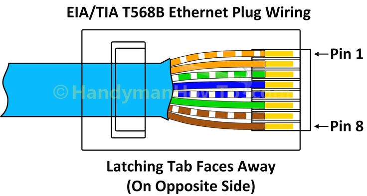 Ethernet Wiring Network Cable, T568a Wiring Scheme