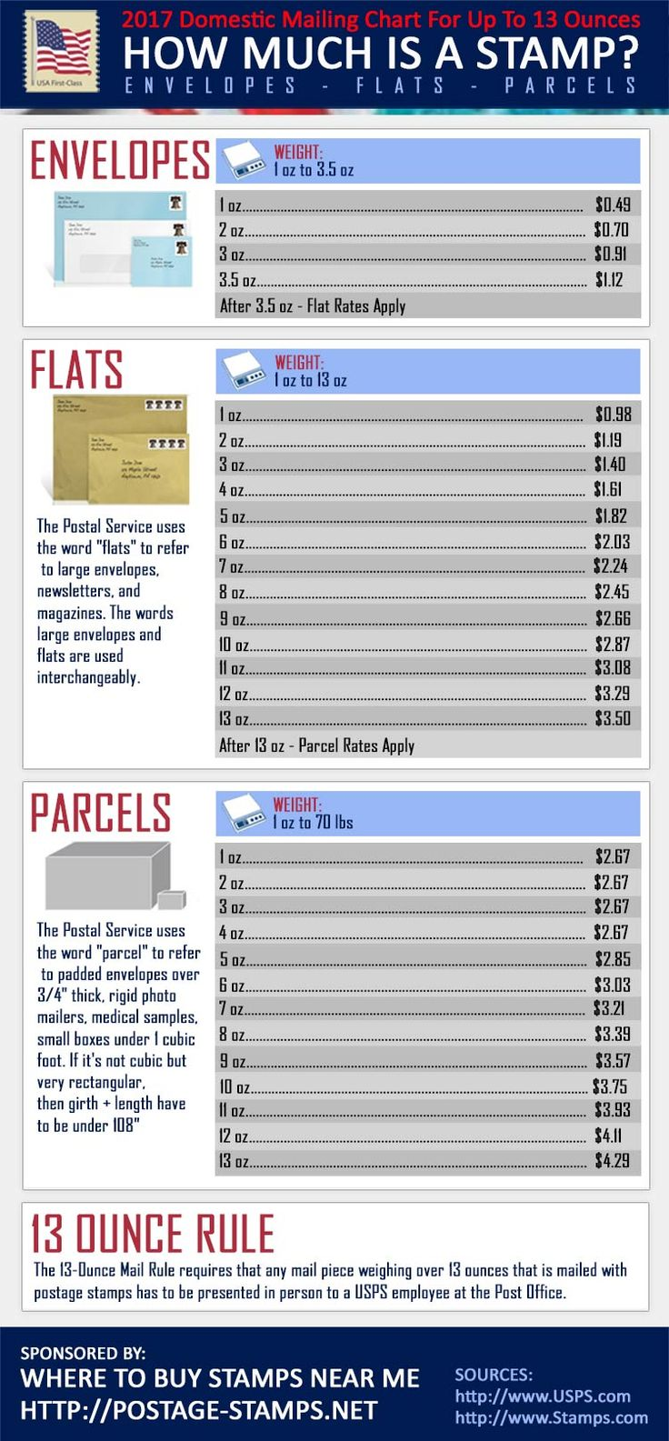 How Much Does a Postage Stamp Cost? Get the current rates for US First Class Postage on envelopes, flats, and parcels.