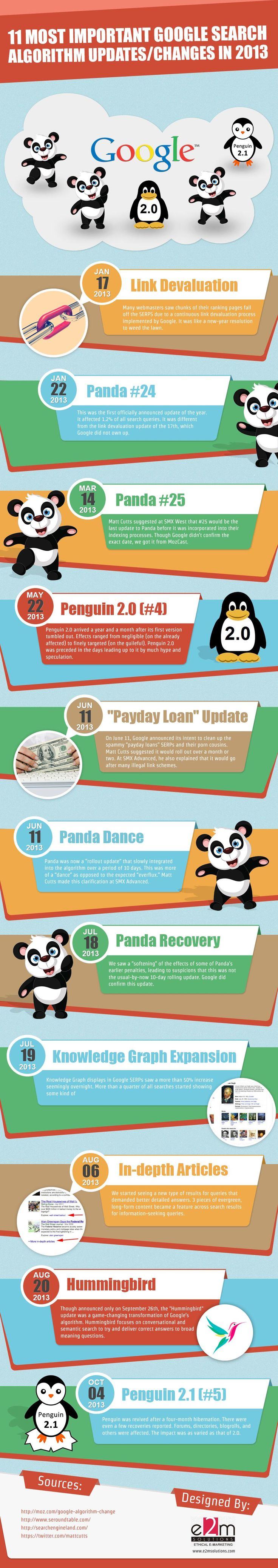Infographic: The Biggest Changes To Google Search In 2013 #SEO