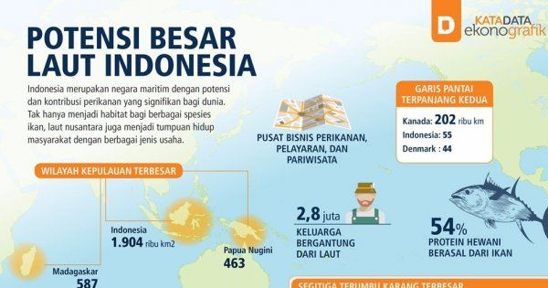 Potensi Besar Laut Indonesia | Lautan, Infografis, dan ...