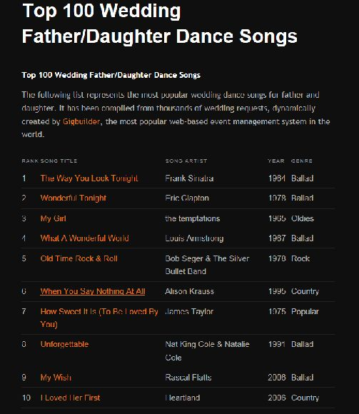100 Father Daughter Dance Songs Rhythmcityentertainment Wedding