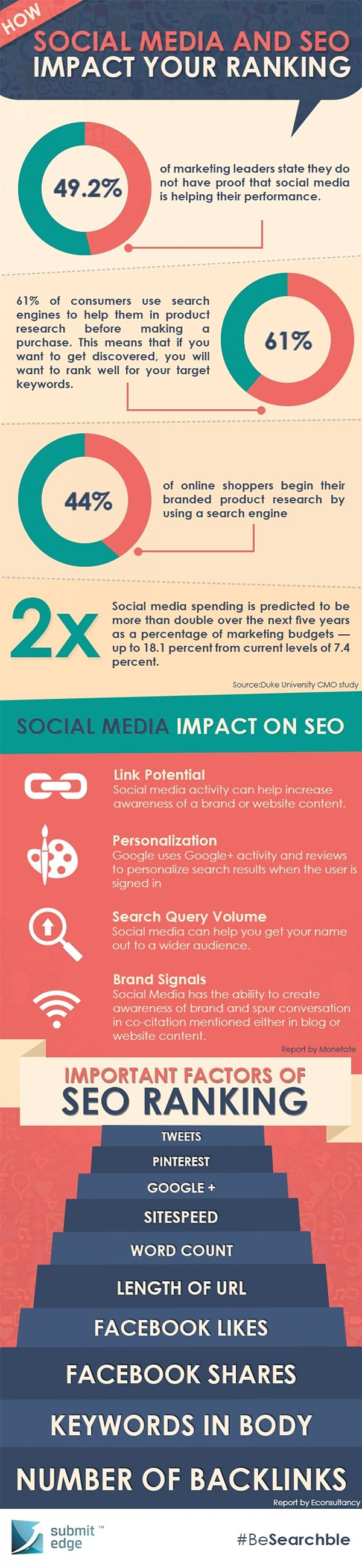 How Social Media and SEO Impact Your Websites Ranking on Google #SocialMediaMarketing #Infographic