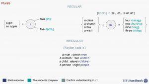 Teaching Plurals | EFL – ESL activities, games and resources