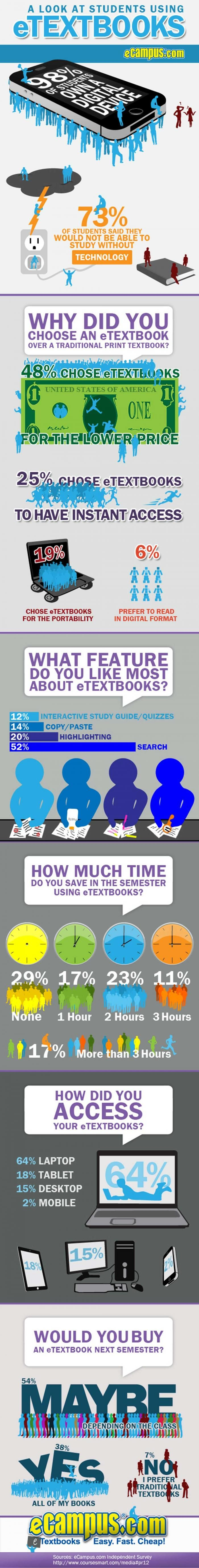 The Battle Between Etextbooks And Print Textbooks Will Traditional  Survive?