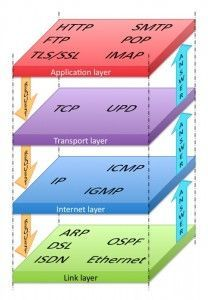 What is Internet Protocol Suit The Internet protocol suite or The Transmission Control Protocol (TCP/IP) Model introduced by Defense Advanced Research Projects Agency (DARPA) in the early 1970s.