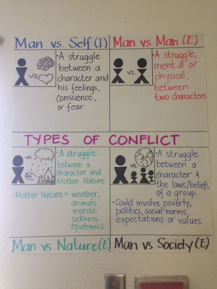 4 Types of Conflict Anchor Chart modified from Lovin' Lit
