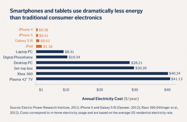 The Cost Of Charging Your Iphone 5 For A Year Is Just 41 Cents Desktop Pcs Iphone 5 Smartphone