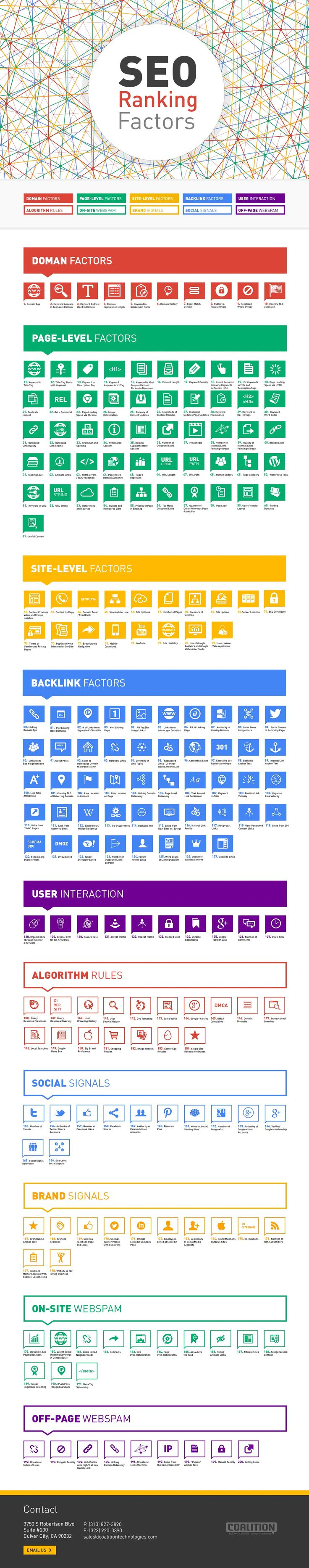 Top 200 Most Important SEO Ranking Factors - If you want to optimize your site to show up on the first page on search engines then you have to implement these 200 important SEO ranking factors. - #infographic