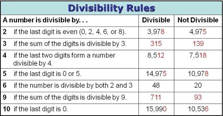 Divisibility Rules Page Mr Marks Class Divisibility Rules Divisibility Rules Worksheet Divisibility Rules Chart