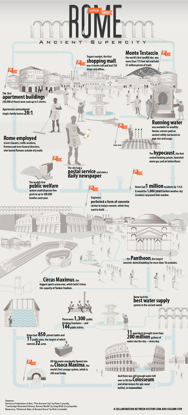 Rome Ancient Supercity Infographic #history #architecture #medieval