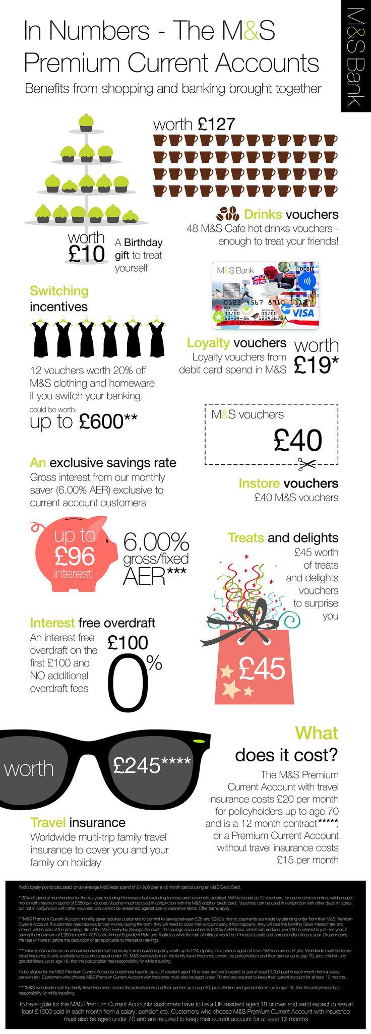 M&S infographic