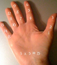Multiply by 3's on Your Hand