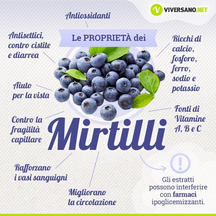 Proprietà Mirtilli