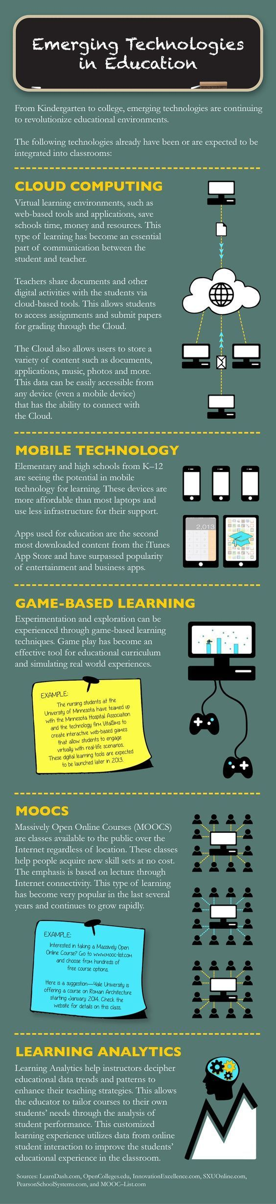 Top 5 emerging education technology infographics