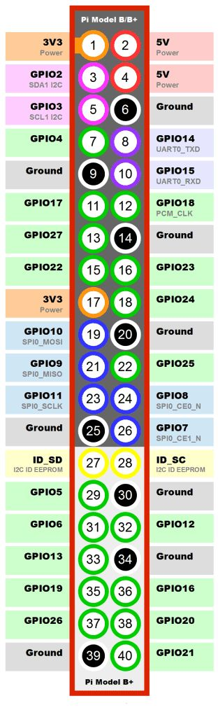 Raspberry Pi 2 Model B GPIO Layout_2