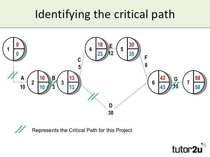 Critical Path Schedule Template Calendar Template Templates