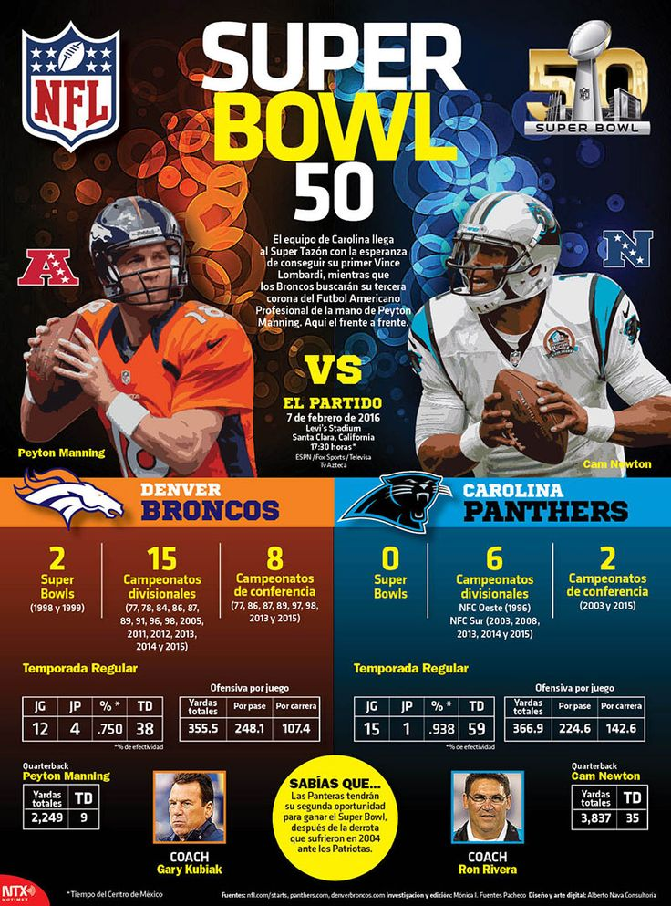 Llegan a @superbowl50 los  @Broncos y @Panthers #Infographic