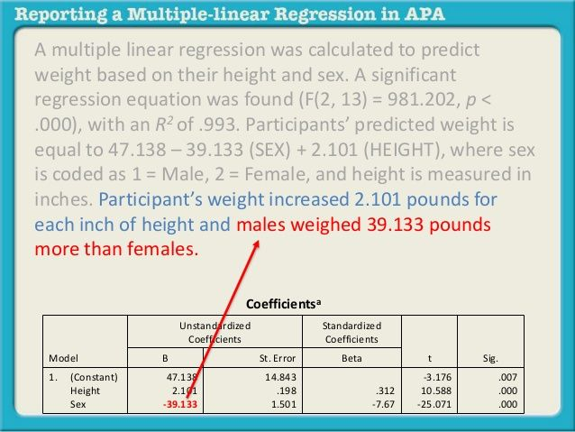 A multiple linear regression was calculated to predict  weight based on their height and sex. A significant  regression eq...